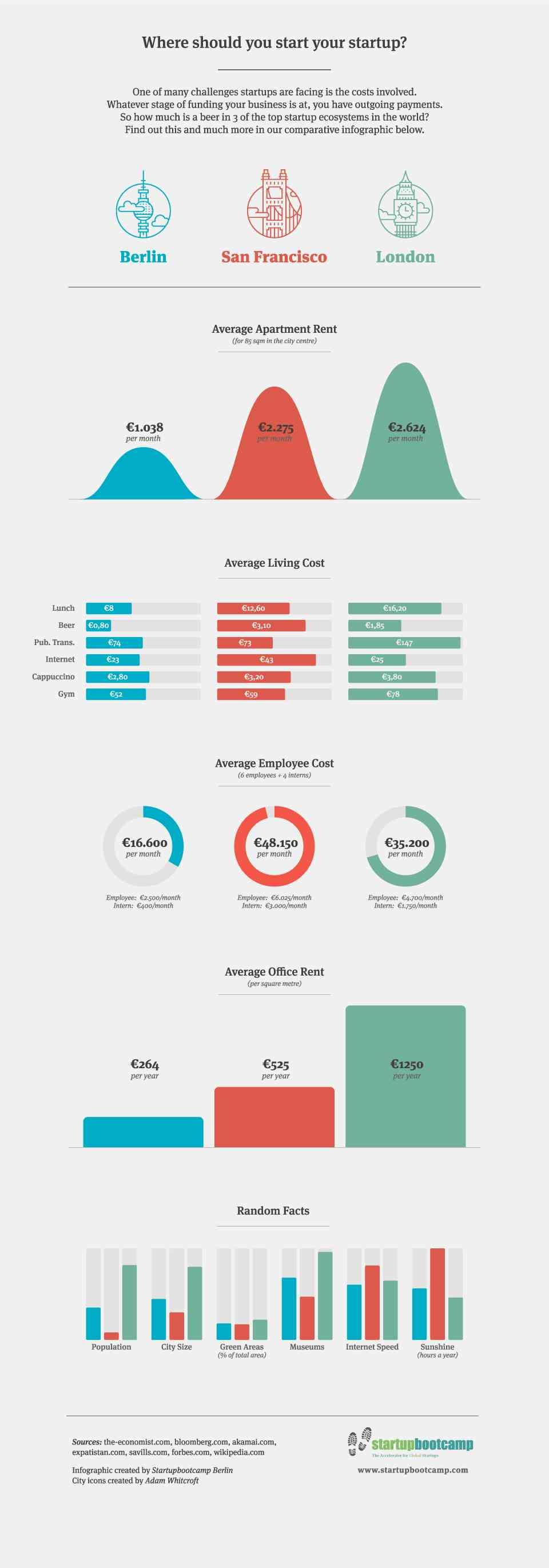 infographic-pourquoi aller à Berlin travailler ?
