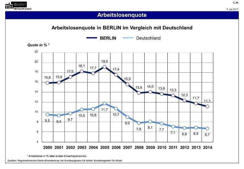 Courbes pourcentage chômeurs sur Berlin et en Allemagne