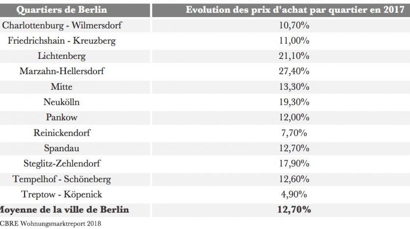 Evolution du prix d'achat par quartier à Berlin en 2017